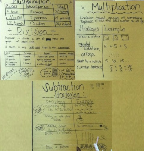 Math Strategy Wall
