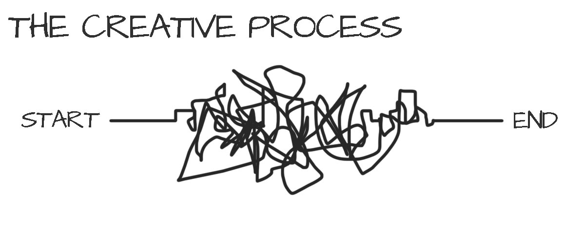Processing the Creative Process