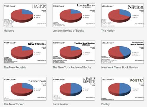 VIDA Count 2013 Results